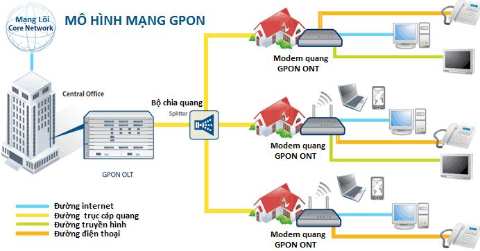 Công nghệ cáp quang GPON