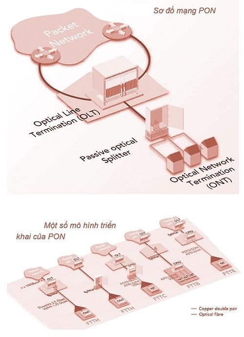 Công nghệ cáp quang GPON 2